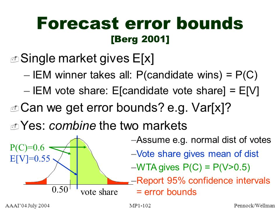 Forecast error bounds [Berg 2001]